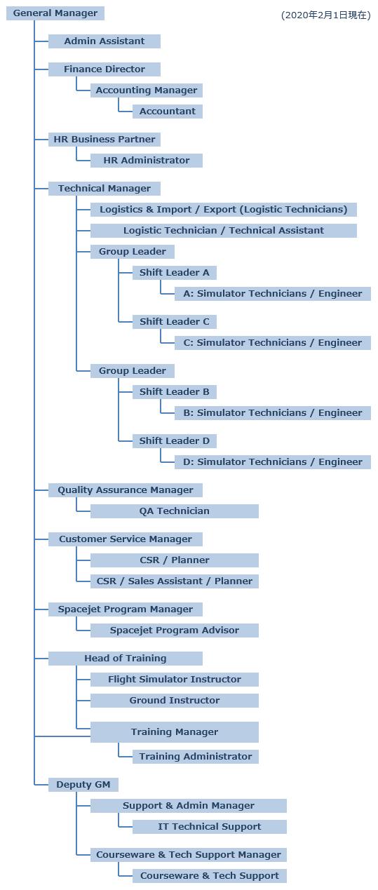 組織図 l 株式会社JALインフォテック